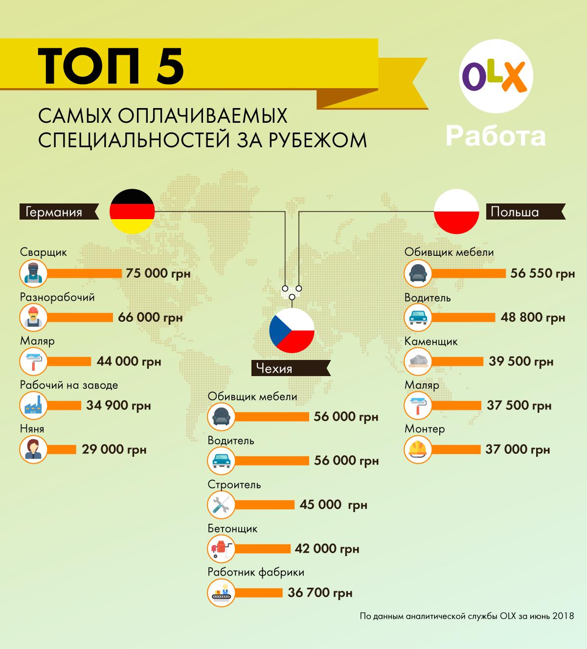 Работу украинцев за рубежом оценивают в 5, а то и в 7 раз выше, чем на родине