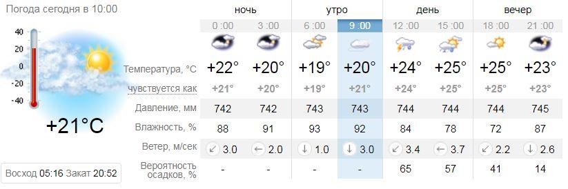 Прогноз погоды на 26 июля