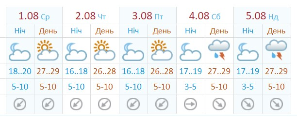 Прогноз от Укргидрометцентра