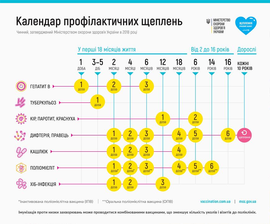 Календарь профилактических прививок от Министерства Здравоохранения