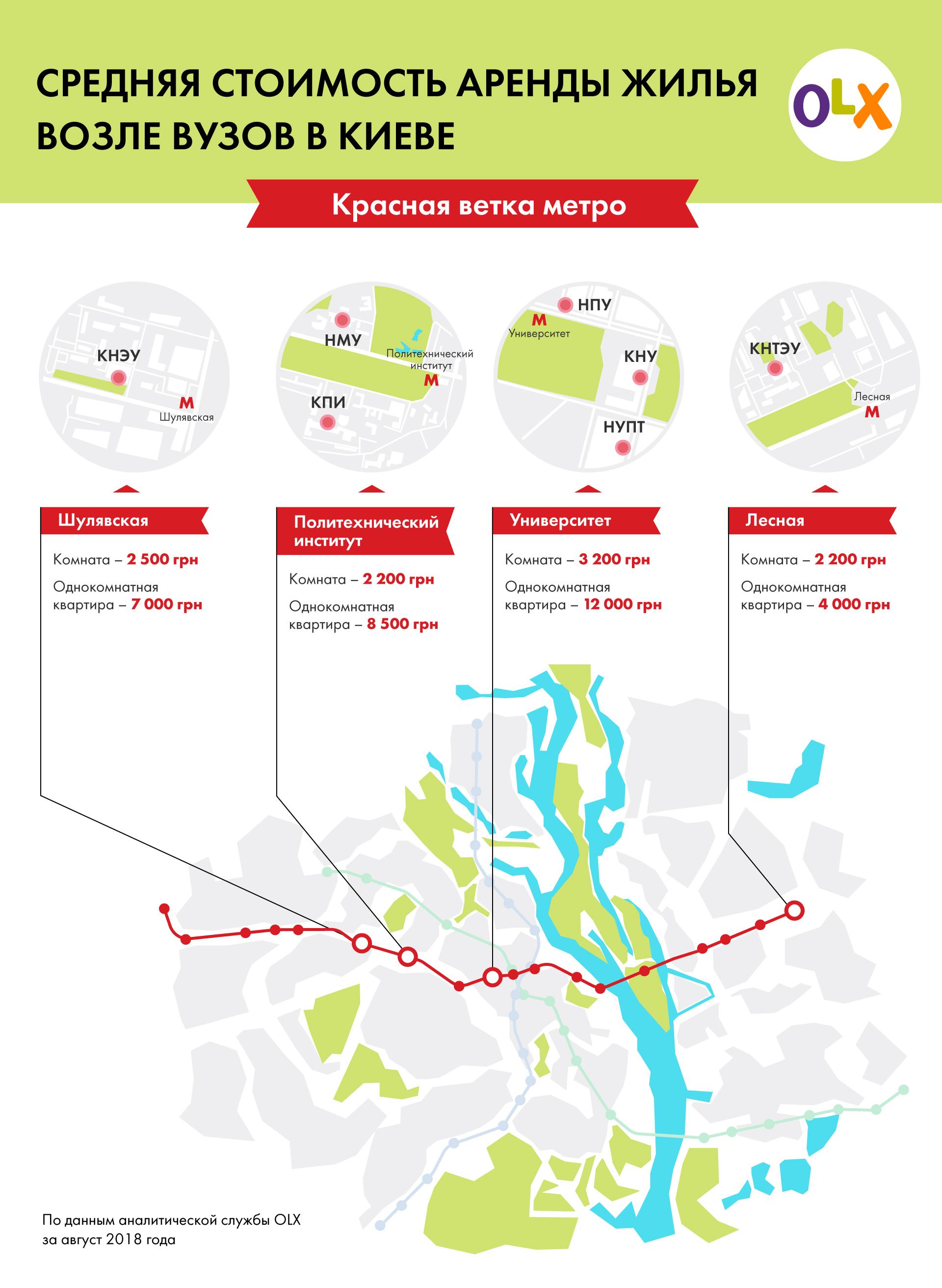 Аренда жилья на красной ветке метро
