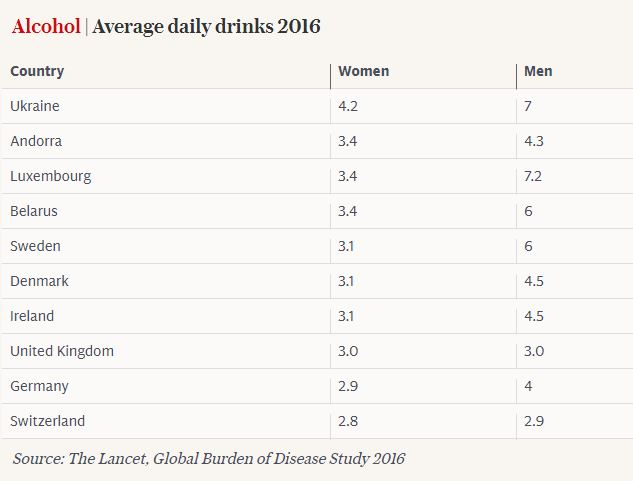 Данные по числу употребляемого алкоголя среди женщин