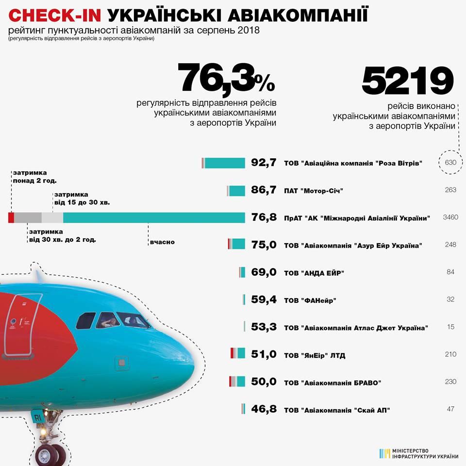 Рейтинг украинских авиакомпаний