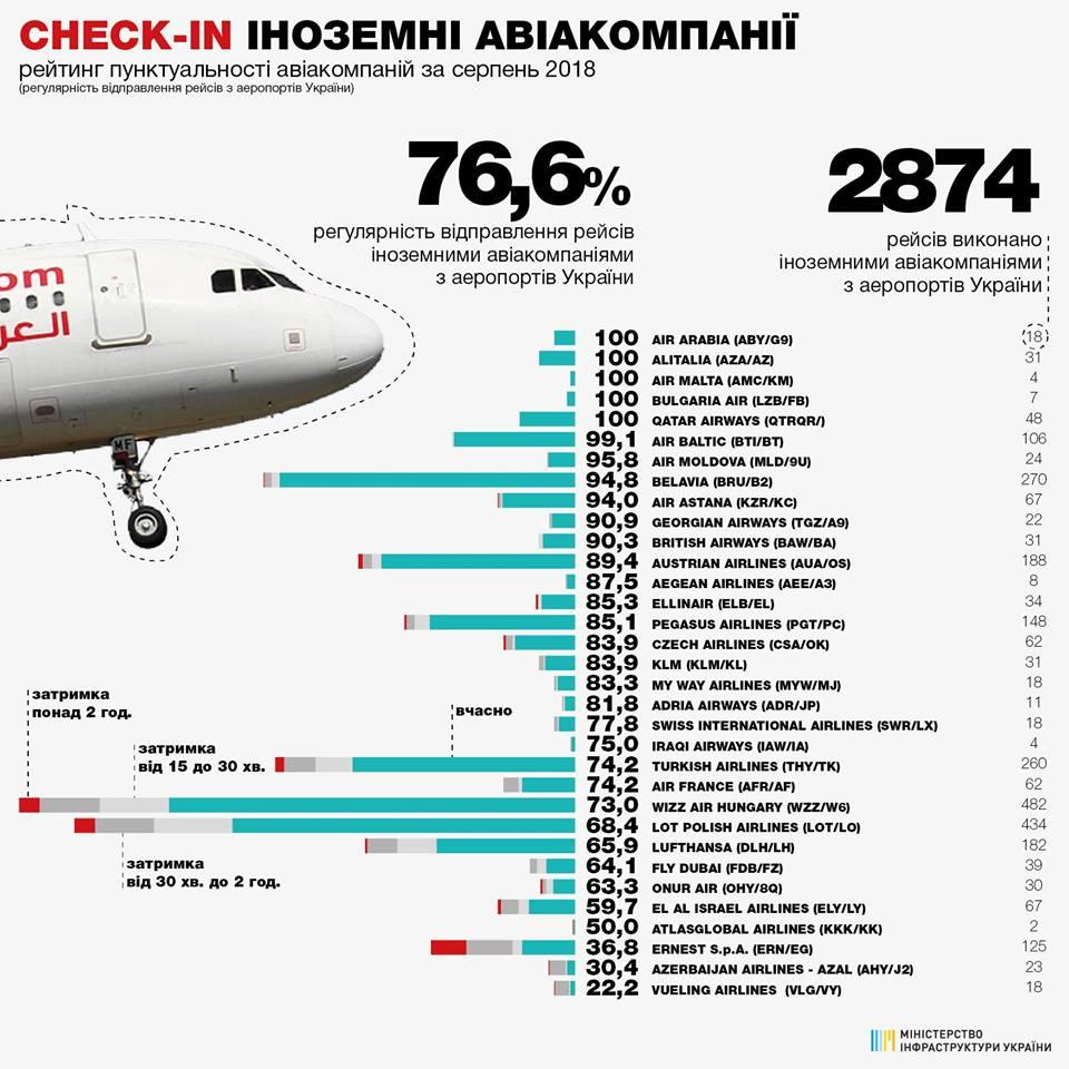 Рейтинг иностранных авиакомпаний