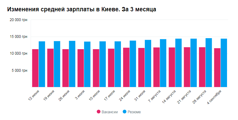 График изменения средней зарплаты в Киеве в сентябре