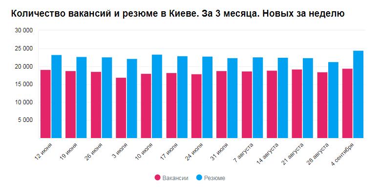 Количество вакансий и резюме в Киеве в сентябре
