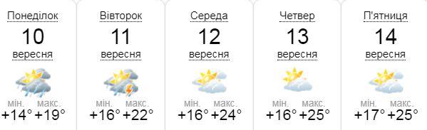 Погода на следующую неделю