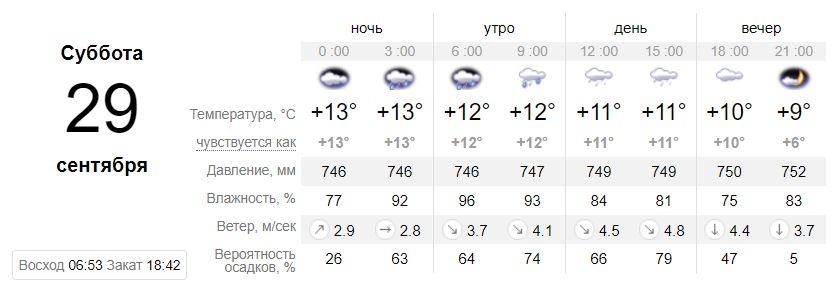 Погода на 29 сентября