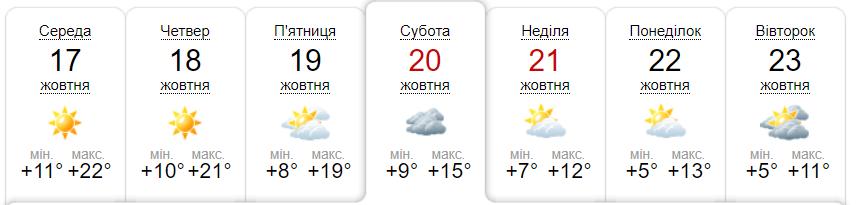 Погода в Киеве по данным sinoptik.ua