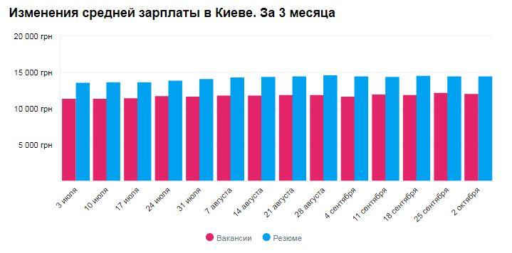 График изменения средней зарплаты в Киеве в октябре