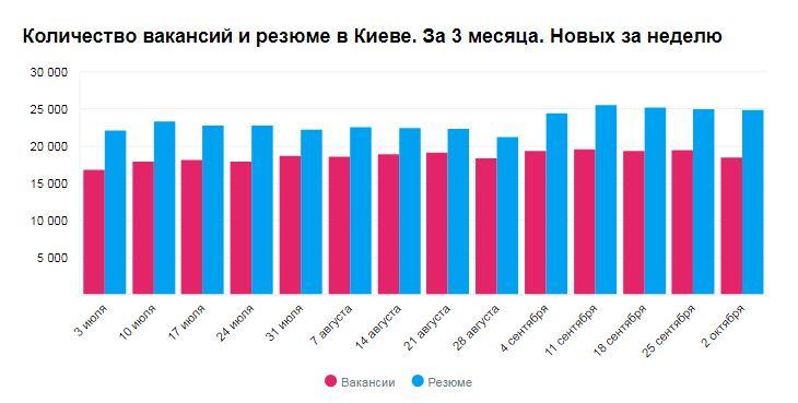 Количество вакансий и резюме в Киеве в октябре