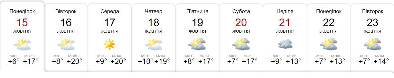 Погода в Киеве на 9 дней по версии sinoptik.ua