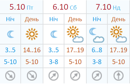 Погода в Киеве на 5-7 октября