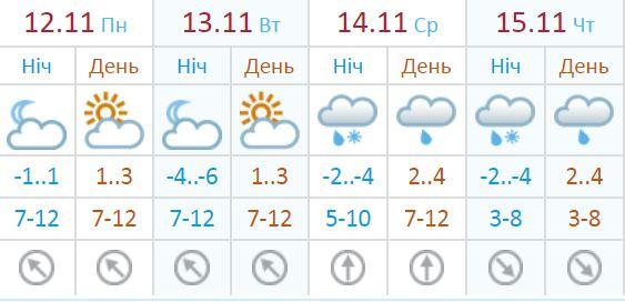Погода на 12-15 ноября
