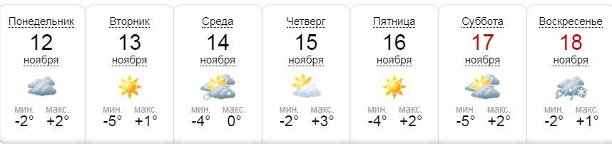 Прогноз портала sinoptik.ua на неделю
