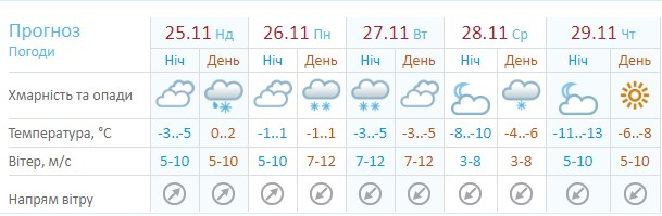 Погода в столице по версии Украинского гидрометцентра