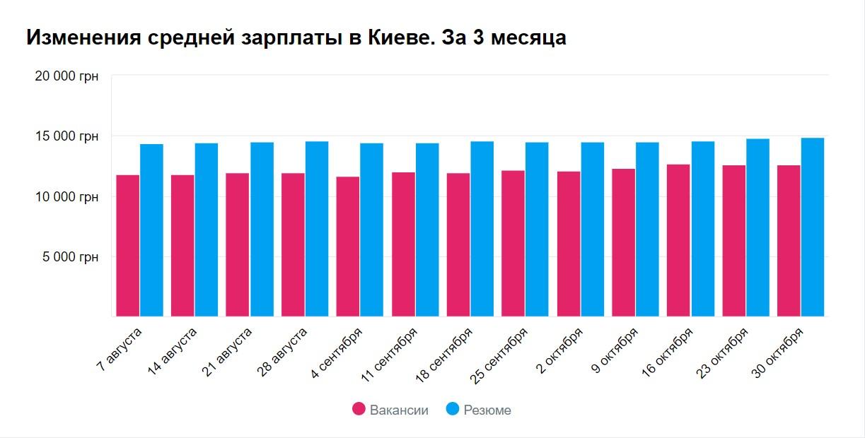График изменения средней зарплаты в Киеве в ноябре