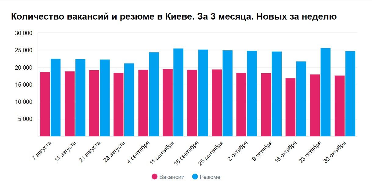 Количество вакансий и резюме в Киеве в ноябре