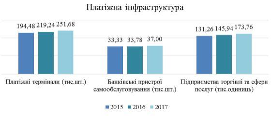 За прошлый год украинцы осуществили 3 миллиарда переводов с банковских карт