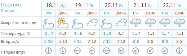 Прогноз погоды на неделю по данным Украинского гидрометцентра