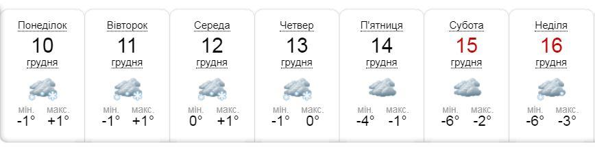 Прогноз портала sinoptik.ua