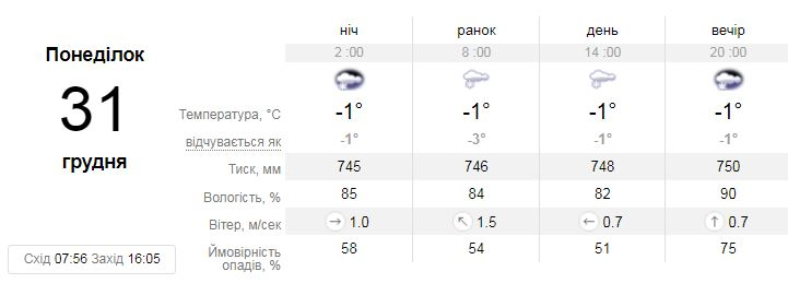 Днем 31-го декабря и в ночь на 1-е января в Киеве термометры покажут 0…-1 градус
