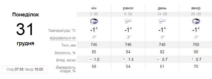 Прогноз sinoptik.ua на 31 декабря