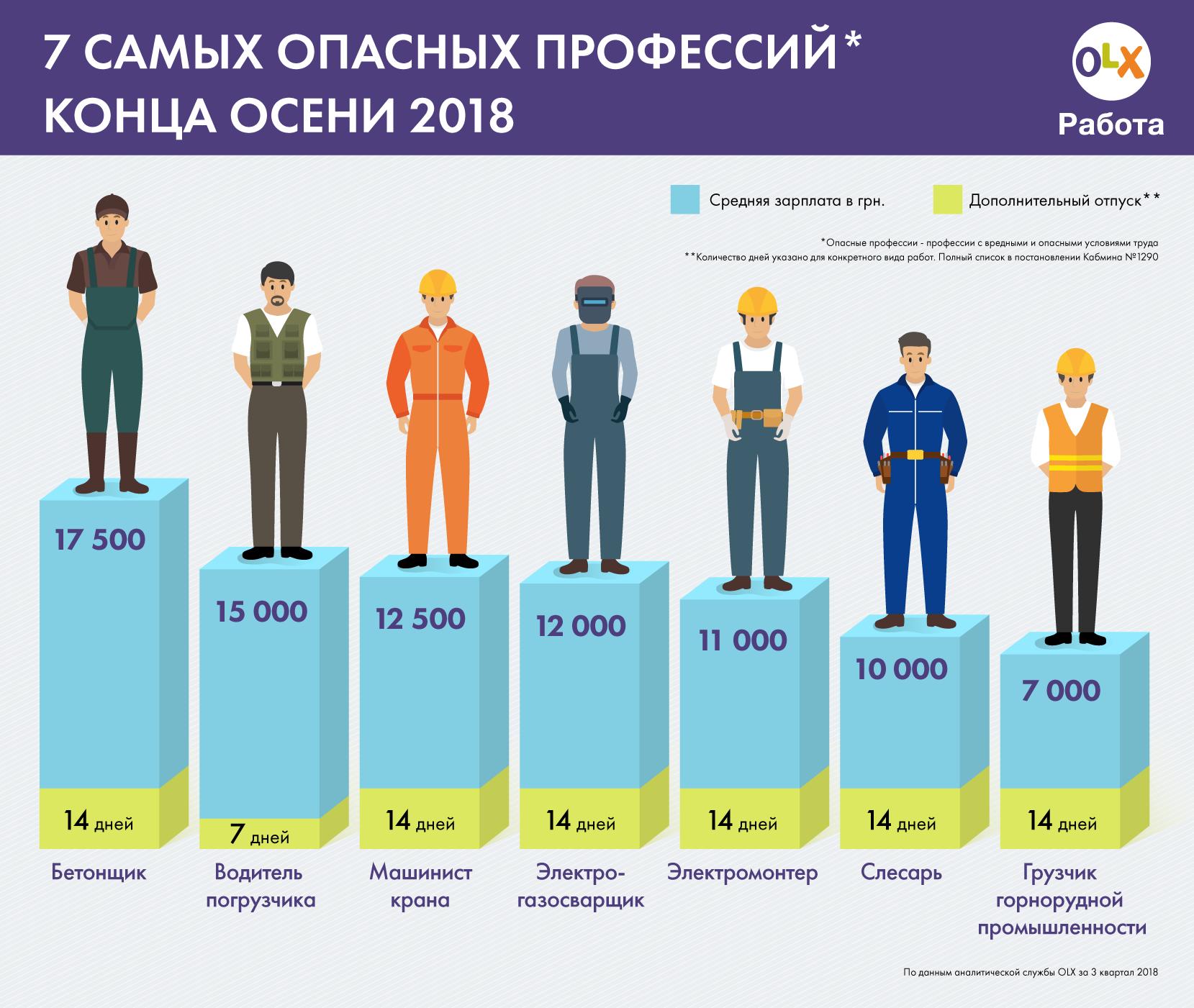Инфографика опасных профессий, отпусков и зарплат