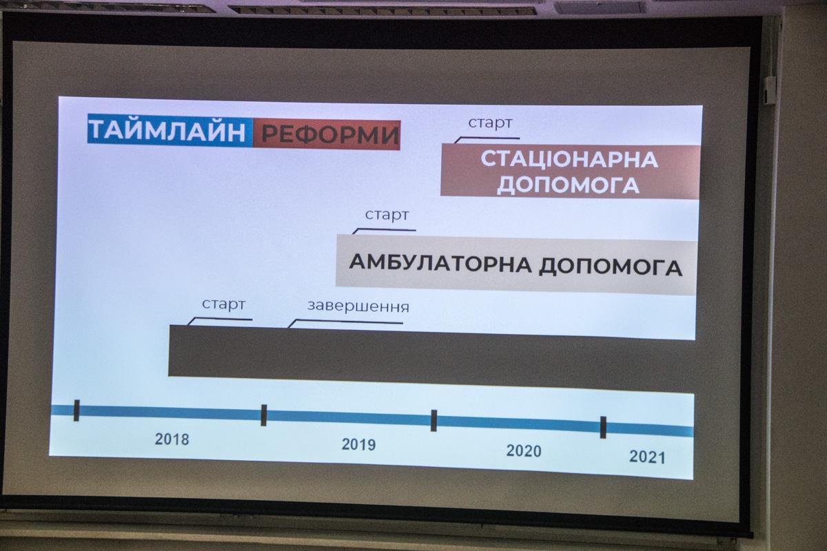 График выполнения изменений на ближайшие годы
