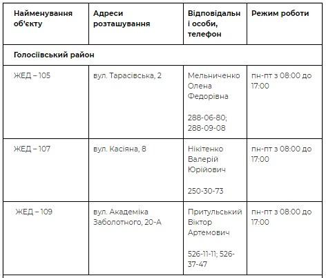 Адреса пунктов в Голосеевском районе
