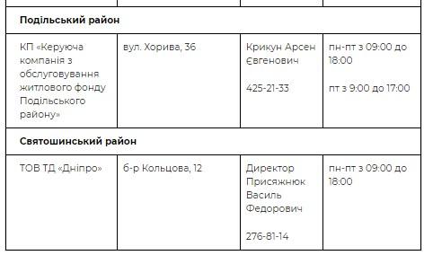 Адреса пунктов в Подольском и Святошинском районах