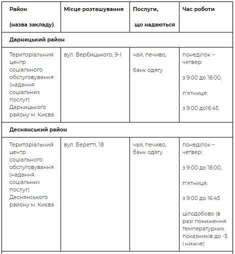 Адреса пунктов в Дарницком и Деснянском районах
