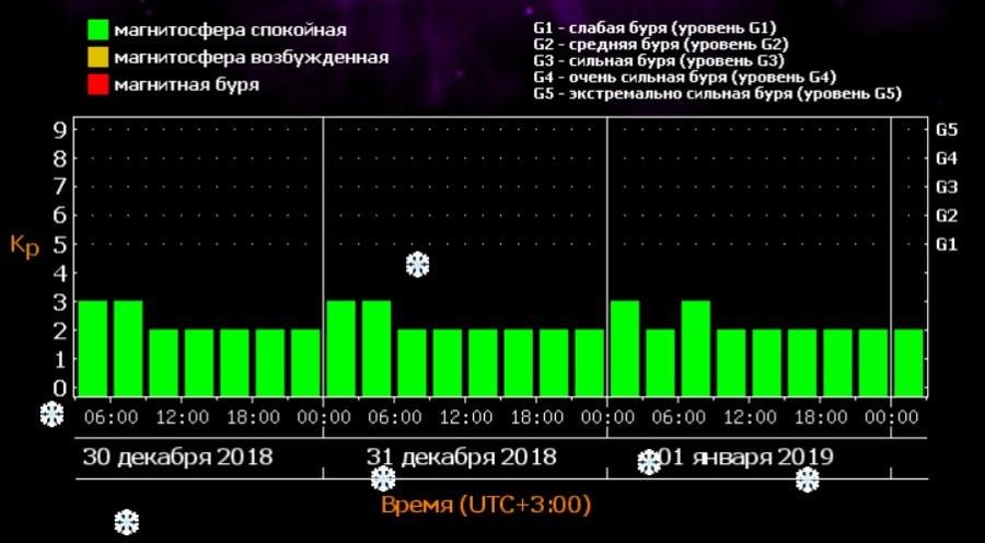 Метеопрогноз в Киеве на 30-31 декабря и 1 января