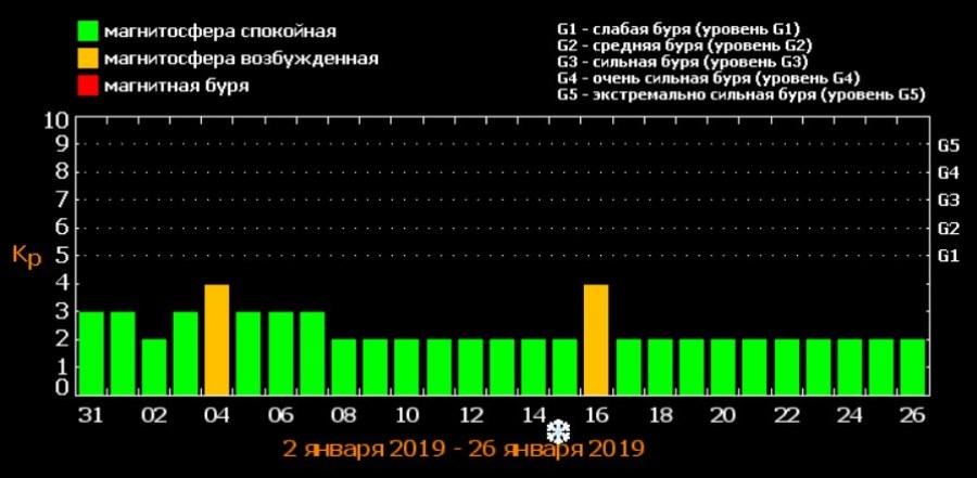 Метеопрогноз в Киеве с 31 декабря по 26 января
