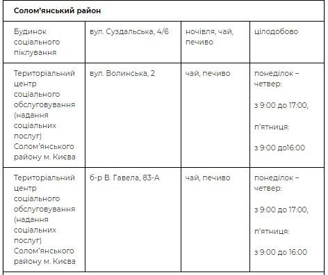 Адреса пунктов в Соломенском районе