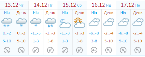 Погода в Киеве не ближайшие 5 дней