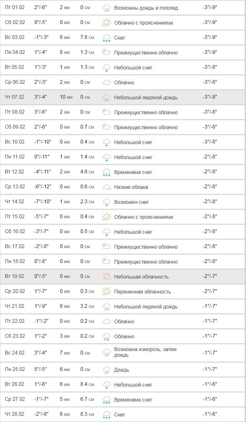 Прогноз погоды в Киеве на январь