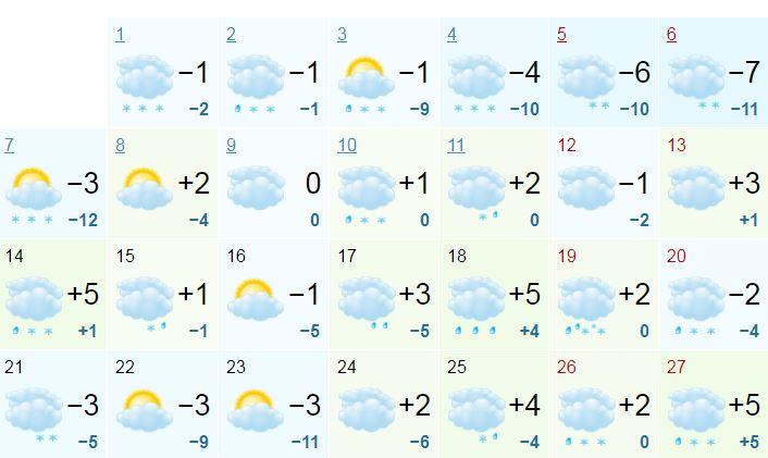 Прогноз погоды на январь 2019 от Gismeteo
