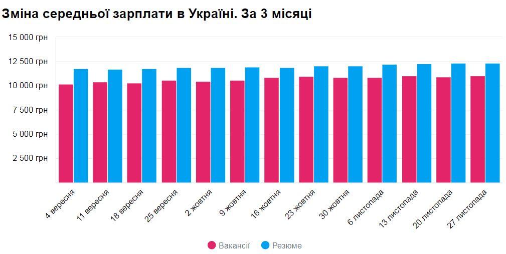 Средняя зарплата в Киеве выросла на 300 гривен