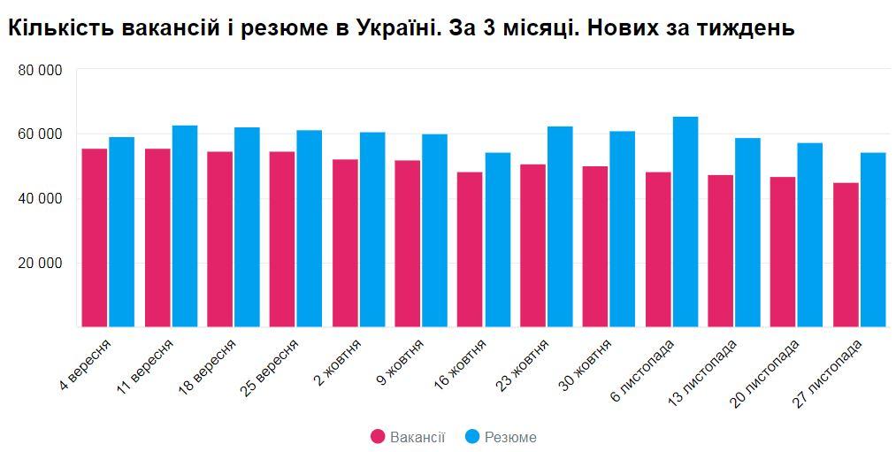 Ближе к зиме работу ищут все меньше жителей Киева