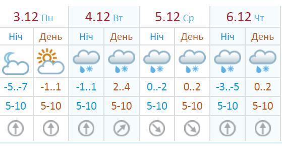 Такой прогноз составили в в Украинском гидрометцентре