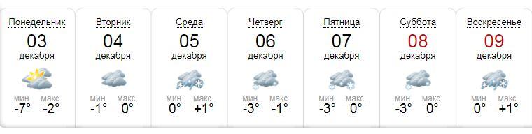 Погода по версии портала sinoptik.ua,