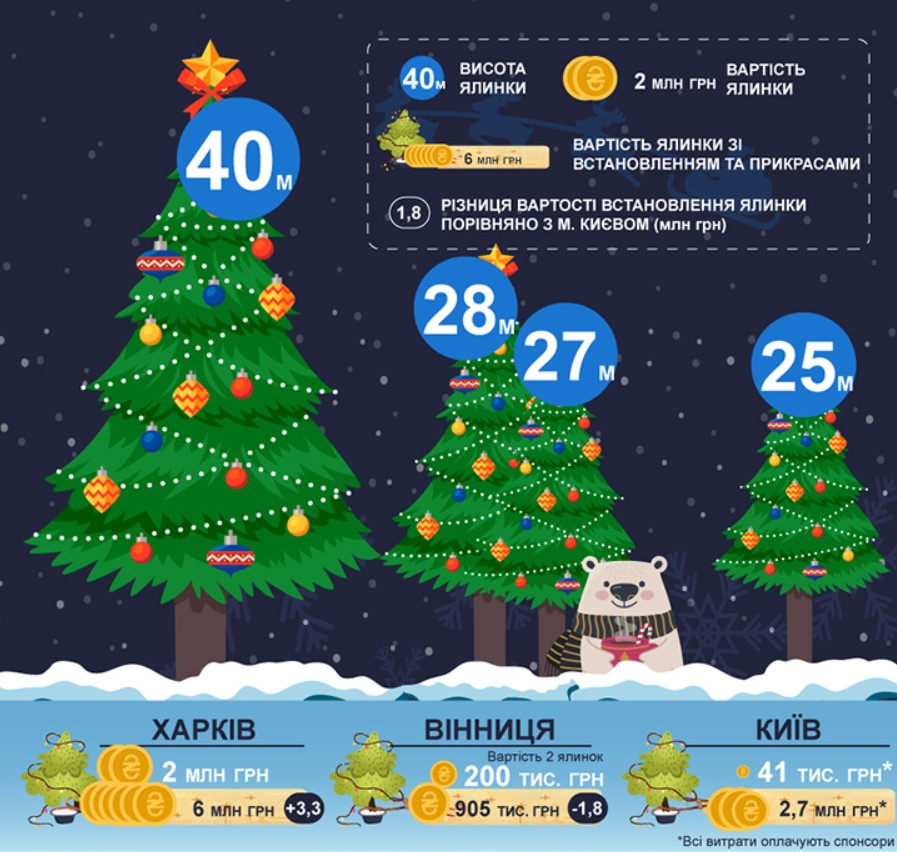 Самую высокую елку установили в Харькове