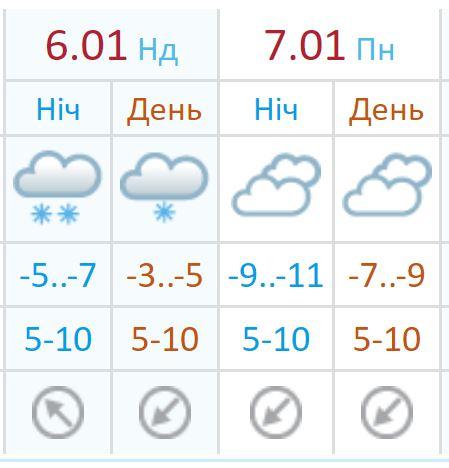 Прогноз от Украинского гидрометцентра