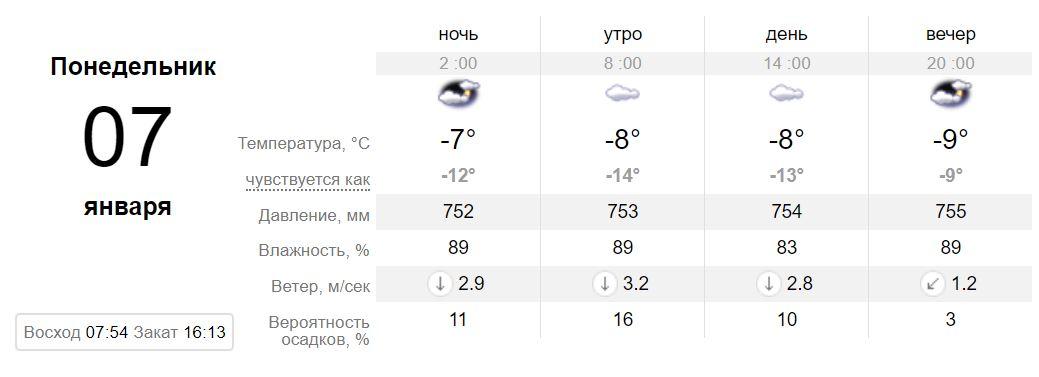 Прогноз портала sinoptik.ua на 7 января