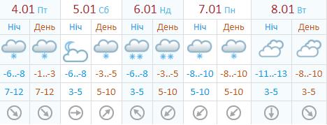 Погода в Киеве по данным Украинского гидрометцентра