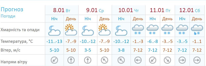 Прогноз погоды на неделю в Киеве