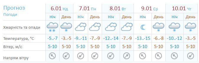 Прогноз погоды в Киеве на неделю по данным Укргидрометцентра