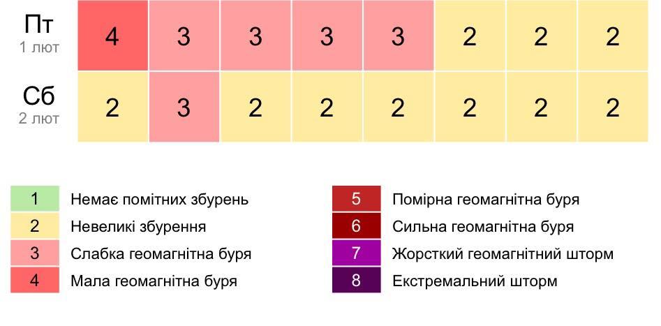 График магнитной активности по версии сайта Gismeteo.ua