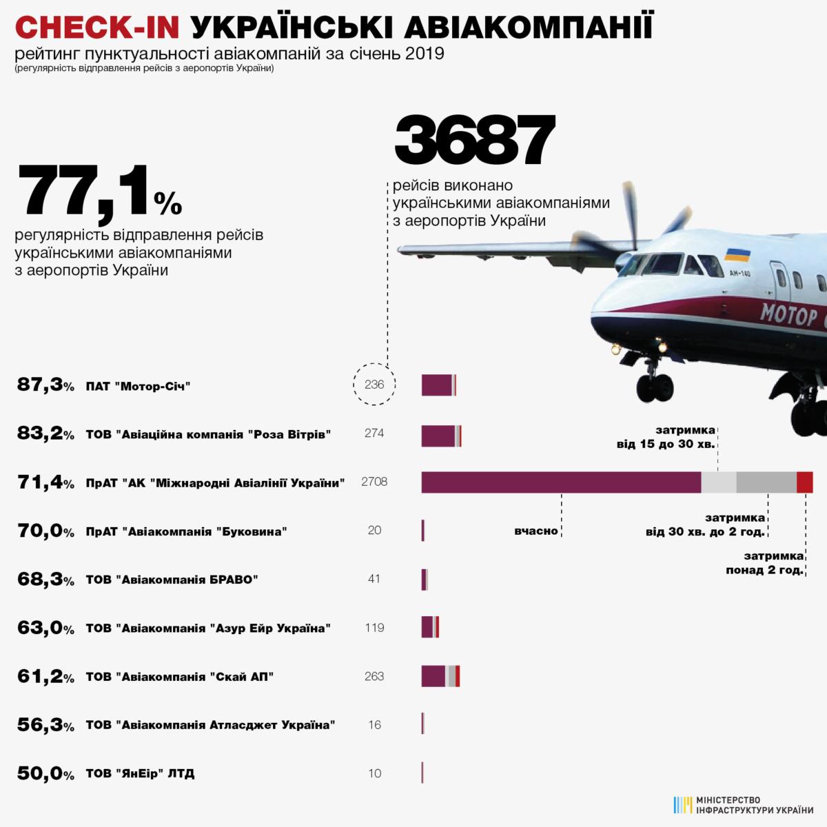 Краткая информация по пунктуальности украинских авиакомпаний за январь 2019 года